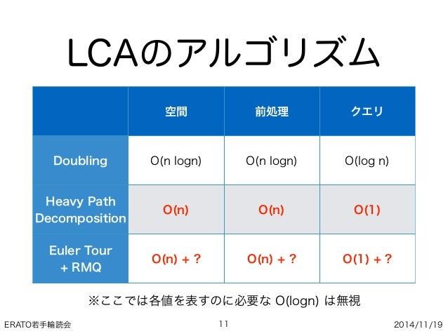 ERATO若手輪読会 2014/11/19 LCAのアルゴリズム 11 空間 前処理 クエリ Doubling O(n logn) O(n logn) O(log n) Heavy Path Decomposition O(n) O(n) O(...