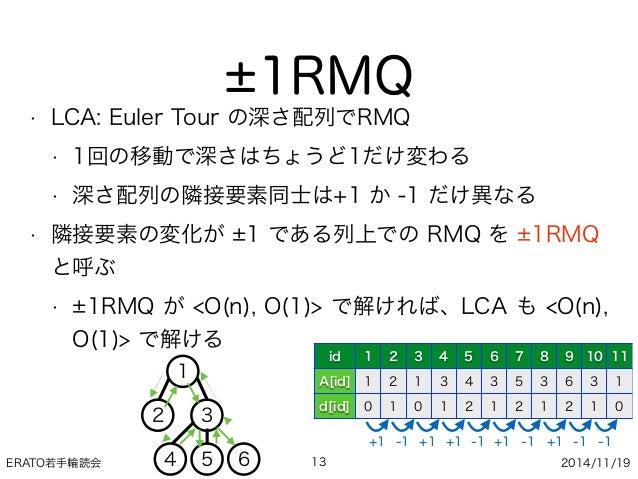 ERATO若手輪読会 2014/11/19 1RMQ • LCA: Euler Tour の深さ配列でRMQ • 1回の移動で深さはちょうど1だけ変わる • 深さ配列の隣接要素同士は+1 か -1 だけ異なる • 隣接要素の変化が 1 である列...