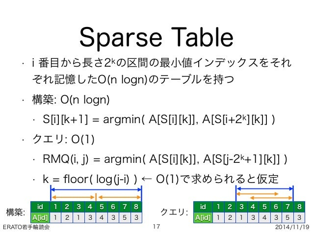 ERATO若手輪読会 2014/11/19 Sparse Table • i 番目から長さ2kの区間の最小値インデックスをそれ ぞれ記憶したO(n logn)のテーブルを持つ • 構築: O(n logn) • S[i][k+1] = argm...