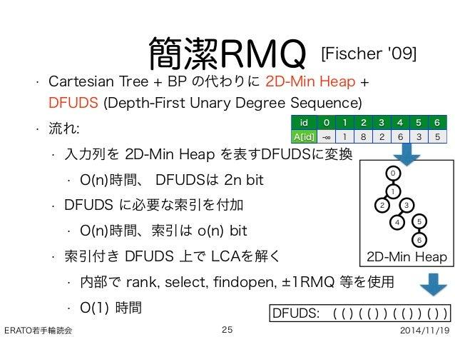 ERATO若手輪読会 2014/11/19 簡潔RMQ • Cartesian Tree + BP の代わりに 2D-Min Heap + DFUDS (Depth-First Unary Degree Sequence) • 流れ: • 入力...