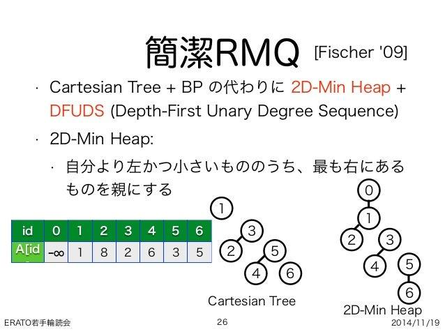 ERATO若手輪読会 2014/11/19 簡潔RMQ • Cartesian Tree + BP の代わりに 2D-Min Heap + DFUDS (Depth-First Unary Degree Sequence) • 2D-Min H...