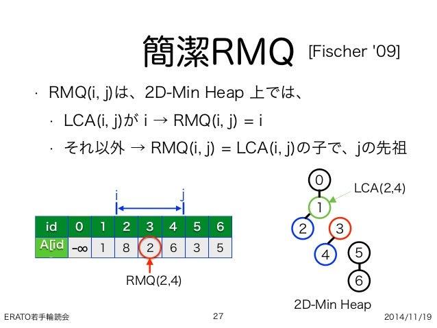ERATO若手輪読会 2014/11/19 簡潔RMQ • RMQ(i, j)は、2D-Min Heap 上では、 • LCA(i, j)が i → RMQ(i, j) = i • それ以外 → RMQ(i, j) = LCA(i, j)の子で...