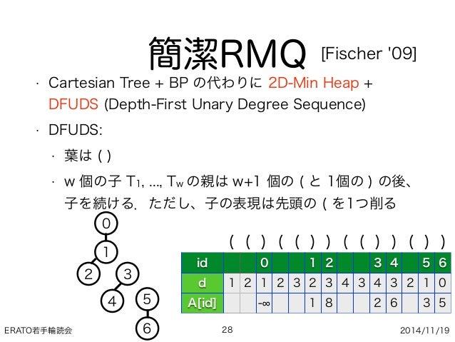 ERATO若手輪読会 2014/11/19 簡潔RMQ • Cartesian Tree + BP の代わりに 2D-Min Heap + DFUDS (Depth-First Unary Degree Sequence) • DFUDS: •...