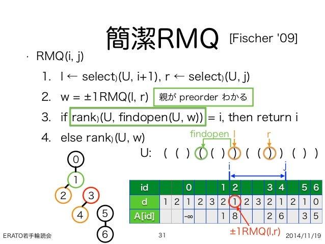 ERATO若手輪読会 2014/11/19 • RMQ(i, j) 1. l ← select)(U, i+1), r ← select)(U, j) 2. w = 1RMQ(l, r) 3. if rank)(U, findopen(U, w)...