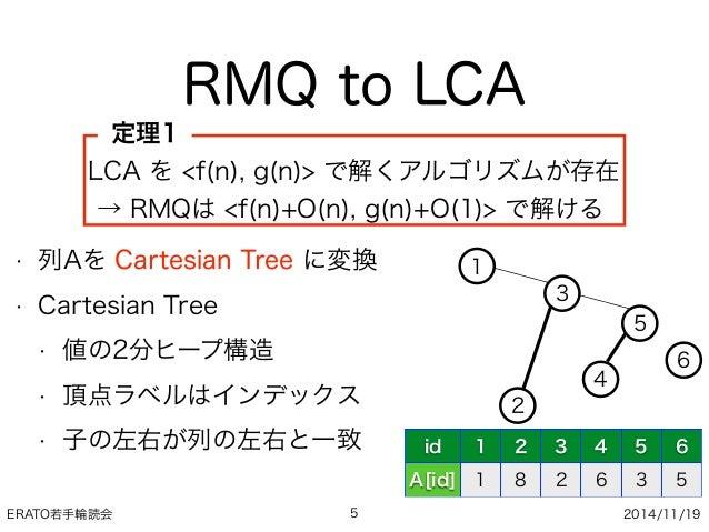 ERATO若手輪読会 2014/11/19 RMQ to LCA 5 LCA を <f(n), g(n)> で解くアルゴリズムが存在 → RMQは <f(n)+O(n), g(n)+O(1)> で解ける 定理1 • 列Aを Cartesian...