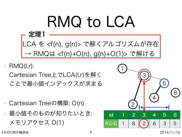 ERATO若手輪読会 2014/11/19 RMQ to LCA 6 • RMQ(l,r): Cartesian Tree上でLCA(l,r)を解く ことで最小値インデックスが求まる • Cartesian Treeの構築: O(n) • ...