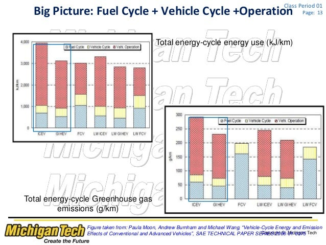 hybrid vs conventional vehicles essay Electric cars pros and cons by brad impact than conventional vehicles the market consist mostly of compact pure electric cars and midsize plug-in hybrid.