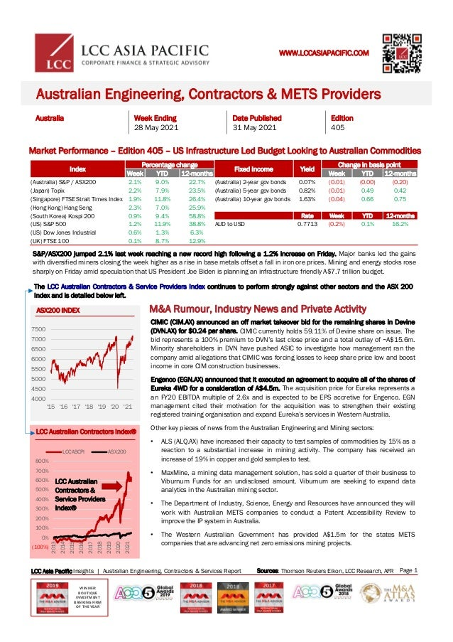 ASX200 INDEX Australia Week Ending 28 May 2021 Date Published 31 May 2021 Edition 405 Australian Engineering, Contractors ...