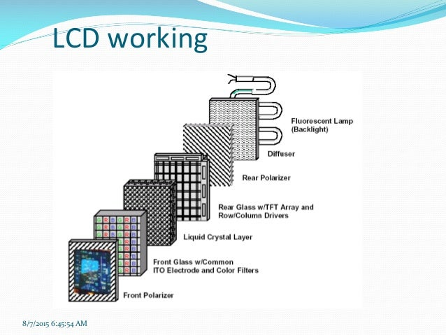 Liquid Crystal Display (LCD)