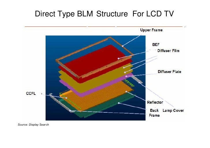 Lcd Process Amp Backlight Training