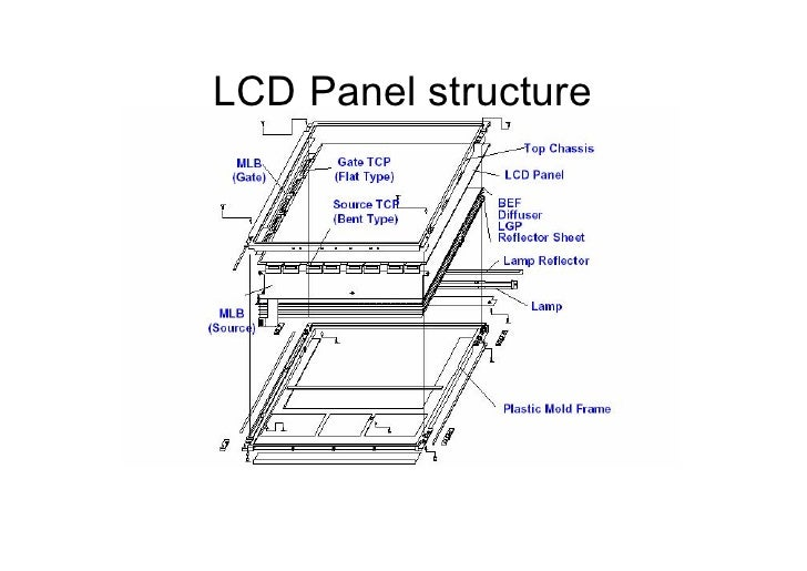 lcd process  u0026 backlight training