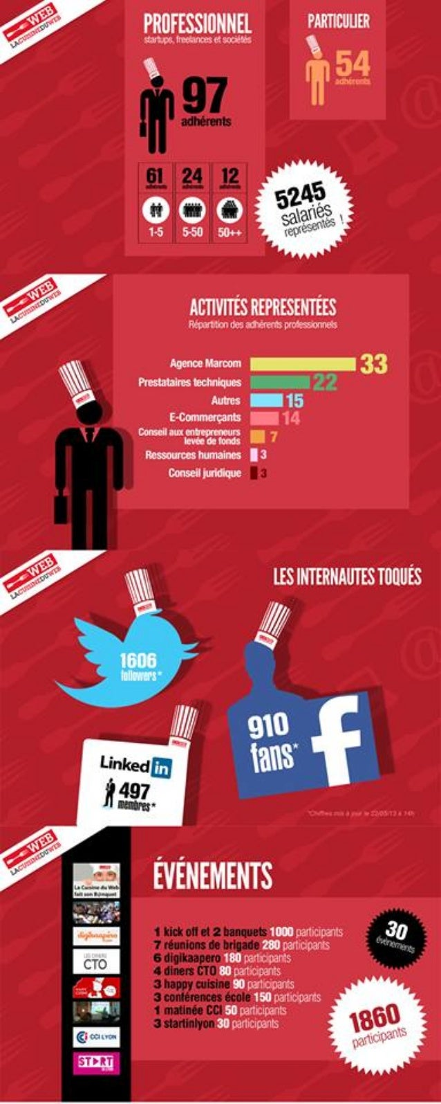 La Cuisine du Web - Les Chiffres 2012