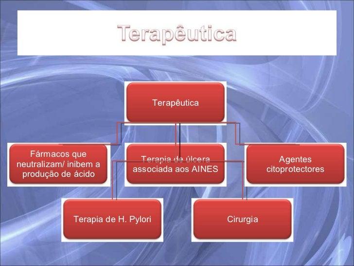 Terapêutica Fármacos que neutralizam/ inibem a produção de ácido Terapia de H. Pylori Terapia de úlcera associada aos AINE...