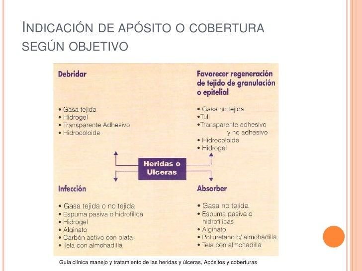 INDICACIÓN DE APÓSITO O COBERTURASEGÚN OBJETIVO     Guía clínica manejo y tratamiento de las heridas y úlceras, Apósitos y...
