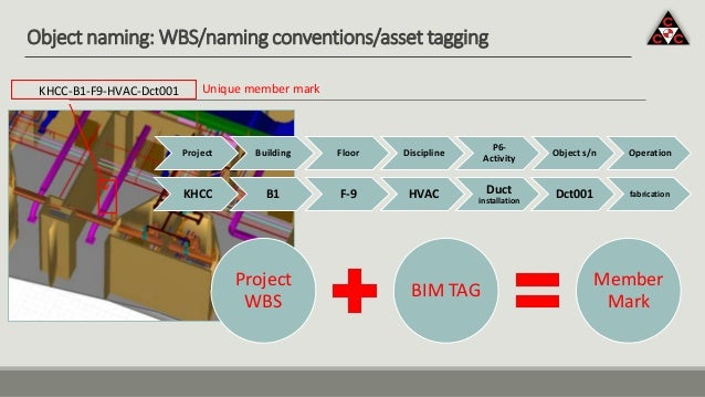 Object naming: WBS/naming conventions/asset tagging KHCC B1 F-9 HVAC Duct installation Dct001 fabrication Project Building...