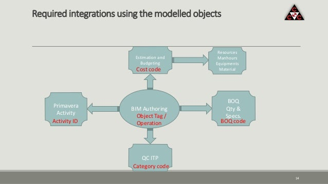 Required integrations using the modelled objects 14 BIM Authoring BOQ Qty & Specs. Primavera Activity QC ITP Estimation an...