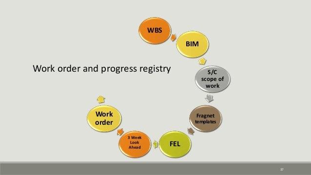 37 WBS BIM S/C scope of work Fragnet templates FEL 3 Week Look Ahead Work order Work order and progress registry