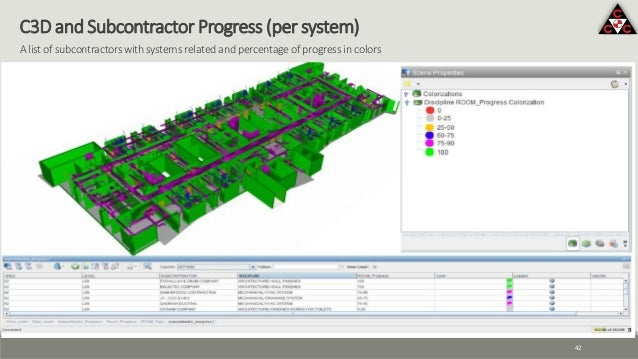 42 C3D and Subcontractor Progress (per system) A list of subcontractors with systems related and percentage of progress in...