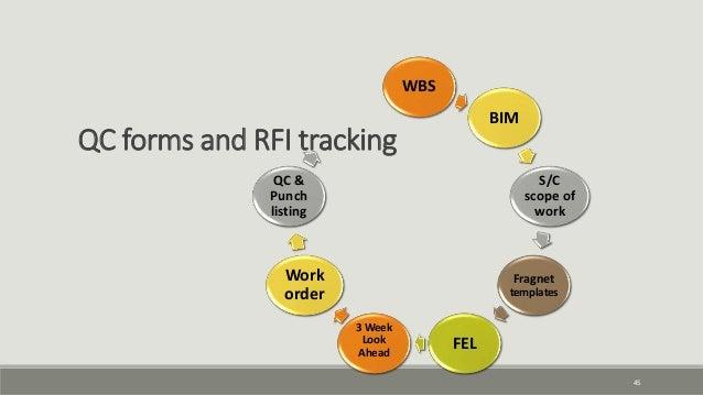 45 QC forms and RFI tracking WBS BIM S/C scope of work Fragnet templates FEL 3 Week Look Ahead Work order QC & Punch listi...
