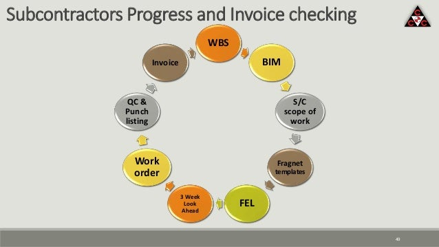 49 Subcontractors Progress and Invoice checking WBS BIM S/C scope of work Fragnet templates FEL 3 Week Look Ahead Work ord...