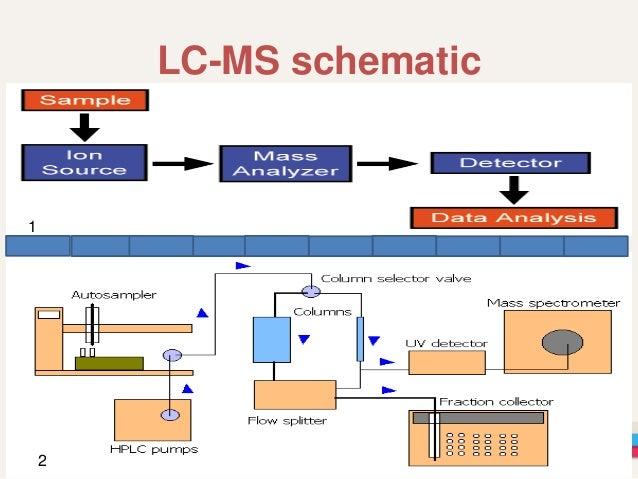 Liquid chromatography and mass spectrometry.(LCMS)
