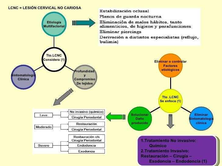 LCNC = LESIÓN CERVICAL NO CARIOSA                   Etiología                  Multifactorial                   Tto.LCNC  ...