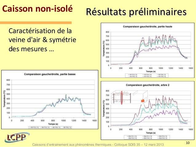 Caisson non-isolé                        Résultats préliminaires Caractérisation de la veine dair & symétrie des mesures …...