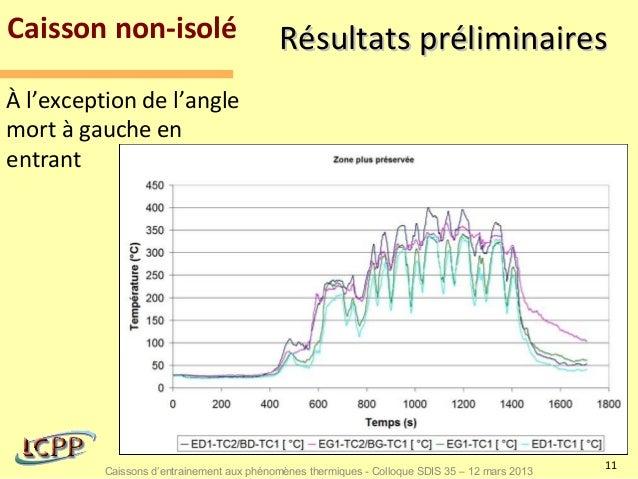 Caisson non-isolé                          Résultats préliminairesÀ l'exception de l'anglemort à gauche enentrant         ...