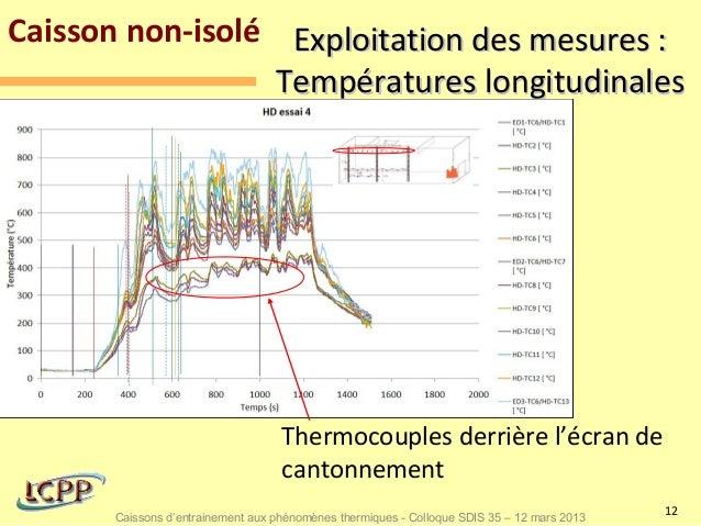 Caisson non-isolé Exploitation des mesures :                 Températures longitudinales                                  ...