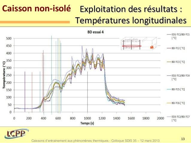 Caisson non-isolé Exploitation des résultats :                 Températures longitudinales  Graphe partie basse           ...