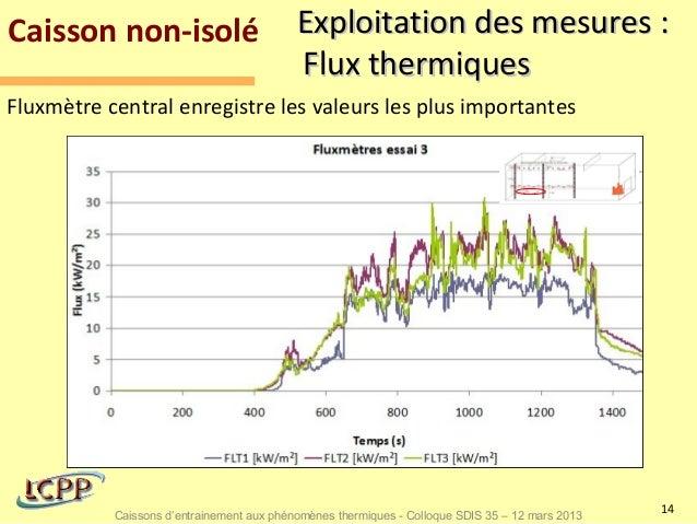 Caisson non-isolé                          Exploitation des mesures :                                           Flux therm...