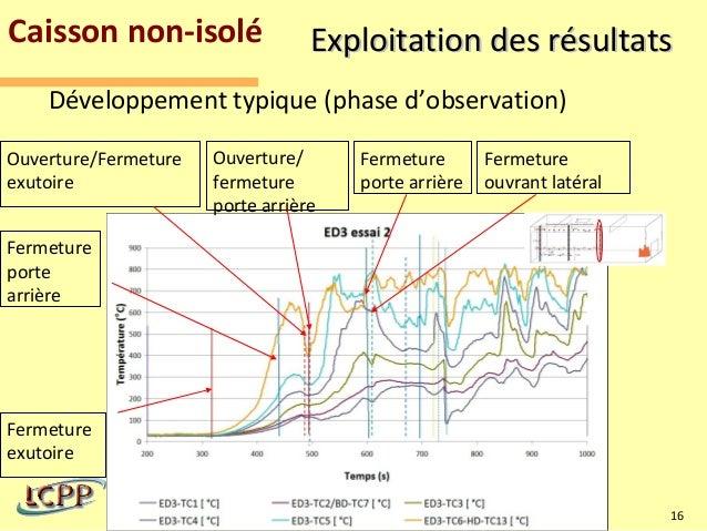 Caisson non-isolé                            Exploitation des résultats    Développement typique (phase d'observation)Ouve...