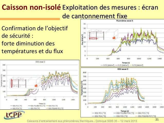 Caisson non-isolé Exploitation des mesures : écran                                   de cantonnement fixeConfirmation de l...