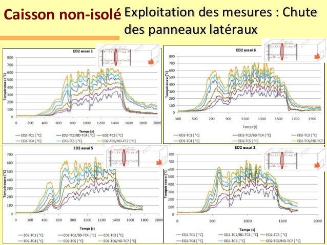 Caisson non-isolé Exploitation des mesures : Chute                                 des panneaux latéraux                  ...