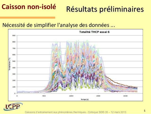 Caisson non-isolé                         Résultats préliminairesNécessité de simplifier lanalyse des données ...         ...