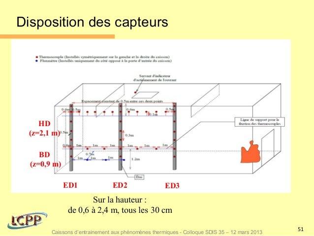 Disposition des capteurs    HD (z=2,1 m)     BD  (z=0,9 m)              ED1               ED2                 ED3         ...
