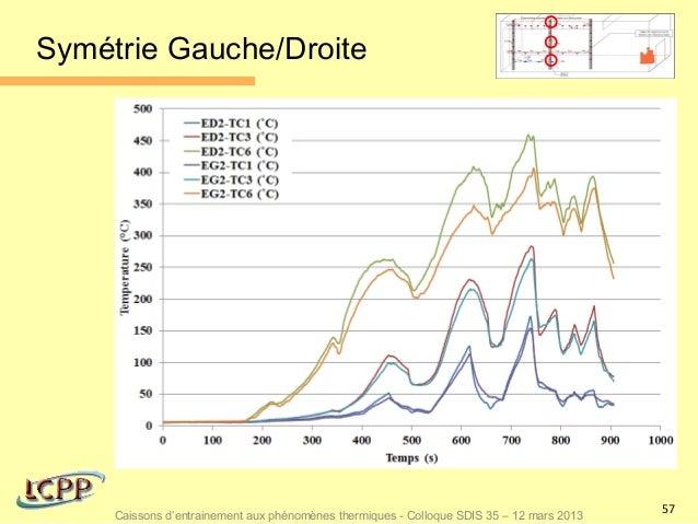 Symétrie Gauche/Droite                                                                                           57     Ca...