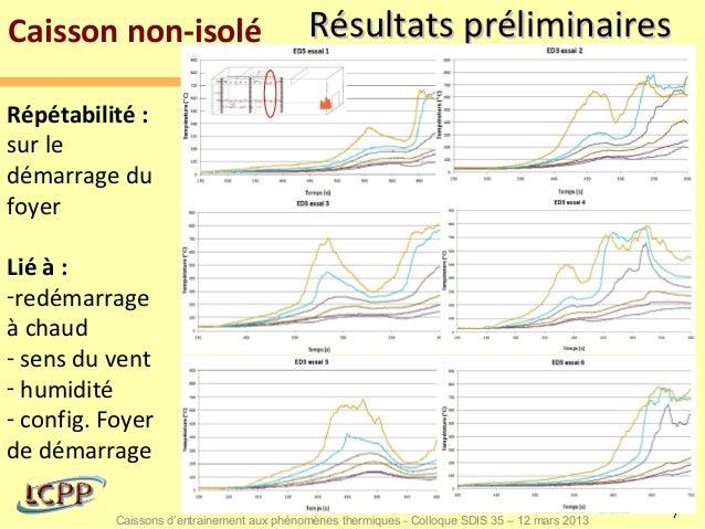 Caisson non-isolé                           Résultats préliminairesRépétabilité :sur ledémarrage dufoyerLié à :-redémarrag...