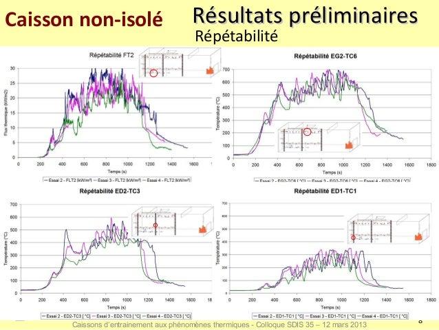 Caisson non-isolé                       Résultats préliminaires                                         Répétabilité      ...