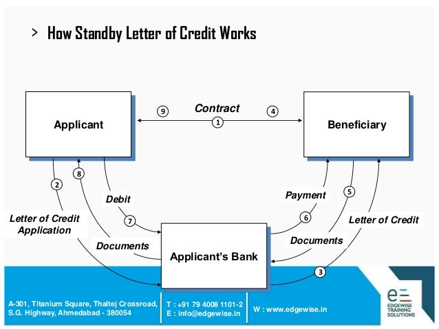 Letter Of Credit (Lc) Presentation