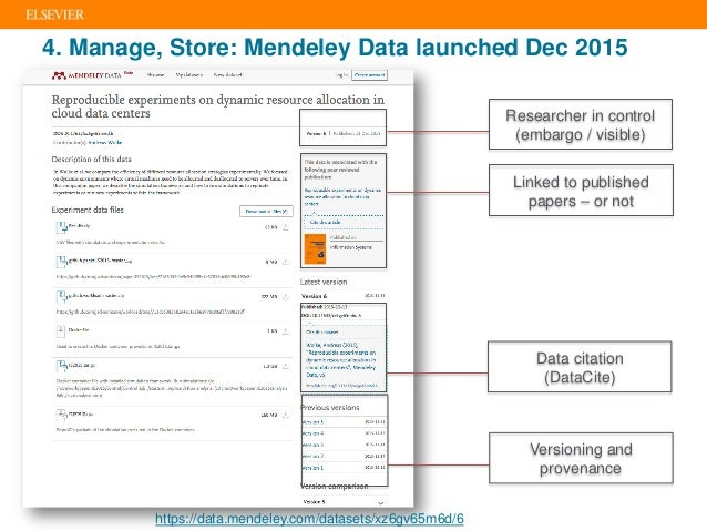 https://data.mendeley.com/datasets/xz6gv65m6d/6 Linked to published papers – or not Versioning and provenance 4. Manage, S...