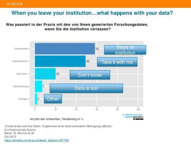 """When you leave your institution…what happens with your data? """"Forschende und ihre Daten. Ergebnisse einer österreichweiten..."""