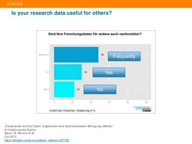 """Is your research data useful for others? Frequently Yes No """"Forschende und ihre Daten. Ergebnisse einer österreichweiten B..."""