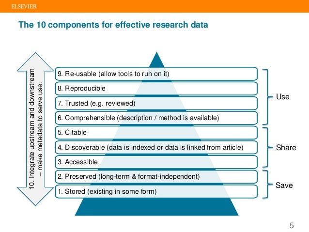 The 10 components for effective research data 10.Integrateupstreamanddownstream –makemetadatatoserveuse. Save Share Use 9....