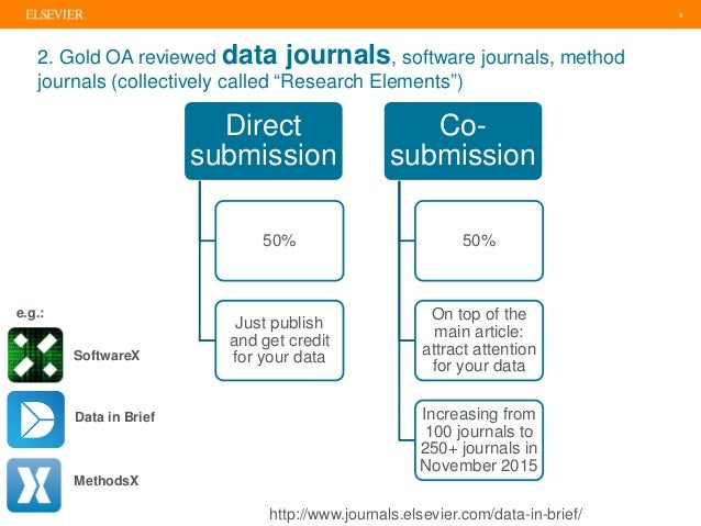 """9 2. Gold OA reviewed data journals, software journals, method journals (collectively called """"Research Elements"""") http://w..."""
