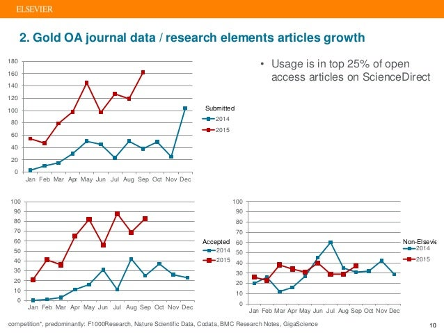 2. Gold OA journal data / research elements articles growth • Usage is in top 25% of open access articles on ScienceDirect...