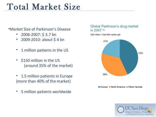 china cardiovascular drugs market size Table 37 global immunohistochemistry market size for cardiovascular immunohistochemistry market size for drug china: immunohistochemistry market size.