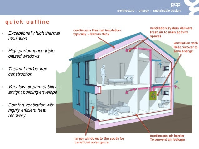 Gcp passivhaus the solution for low energy building for Low energy home designs