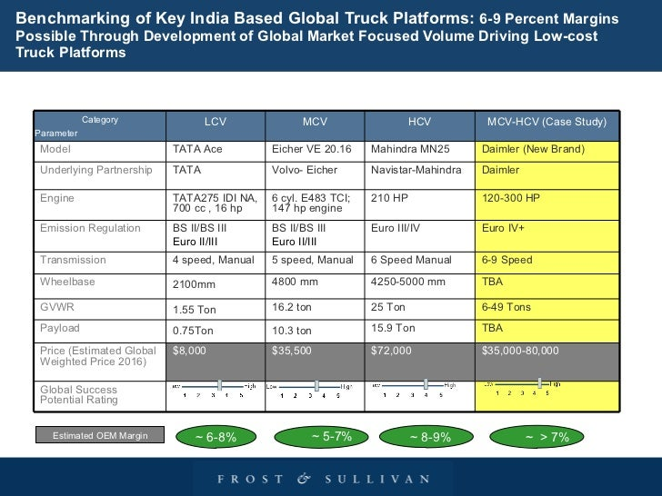 Strategic Analysis Of Global Low Cost Truck Maket A Brief