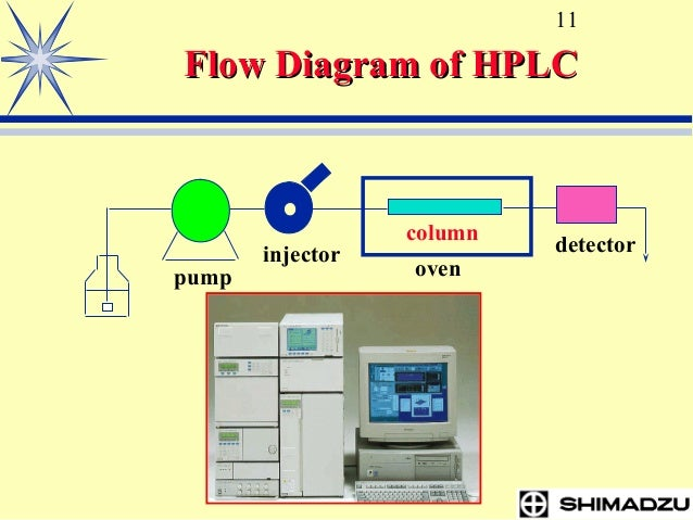 Lc training basic_hplc_20_a modifi